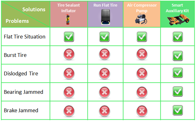 Comparison of Solutions